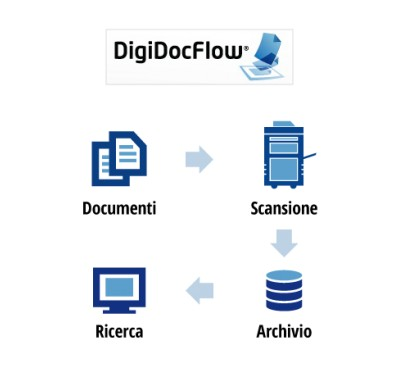 DigiDocFlow